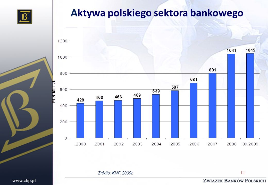 Aktywa polskiego sektora bankowego