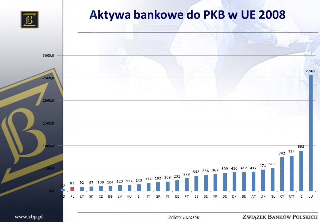 Aktywa bankowe do PKB w UE 2008