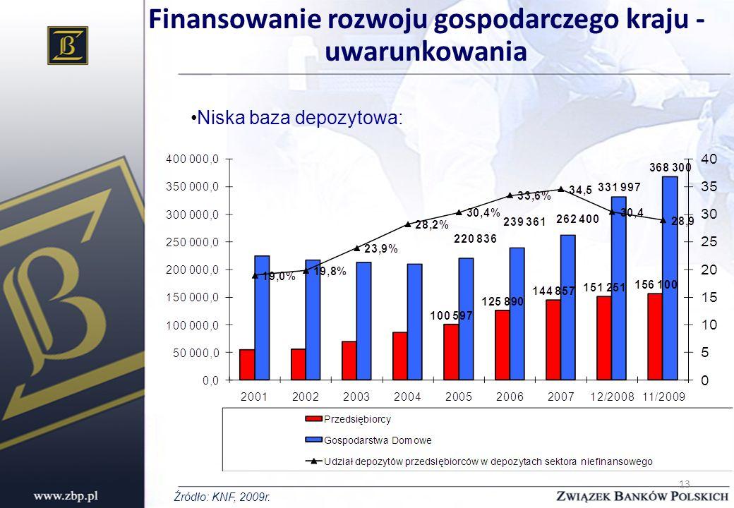 Finansowanie rozwoju gospodarczego kraju - uwarunkowania