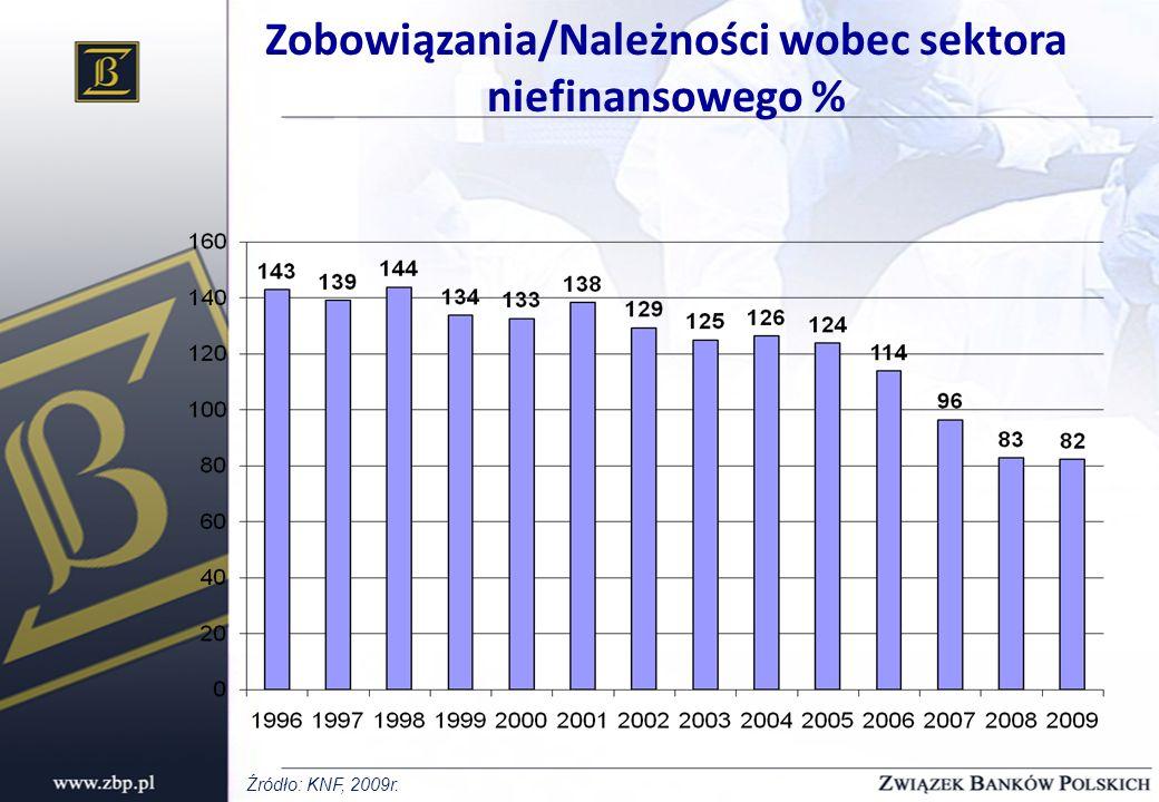 Zobowiązania/Należności wobec sektora niefinansowego %