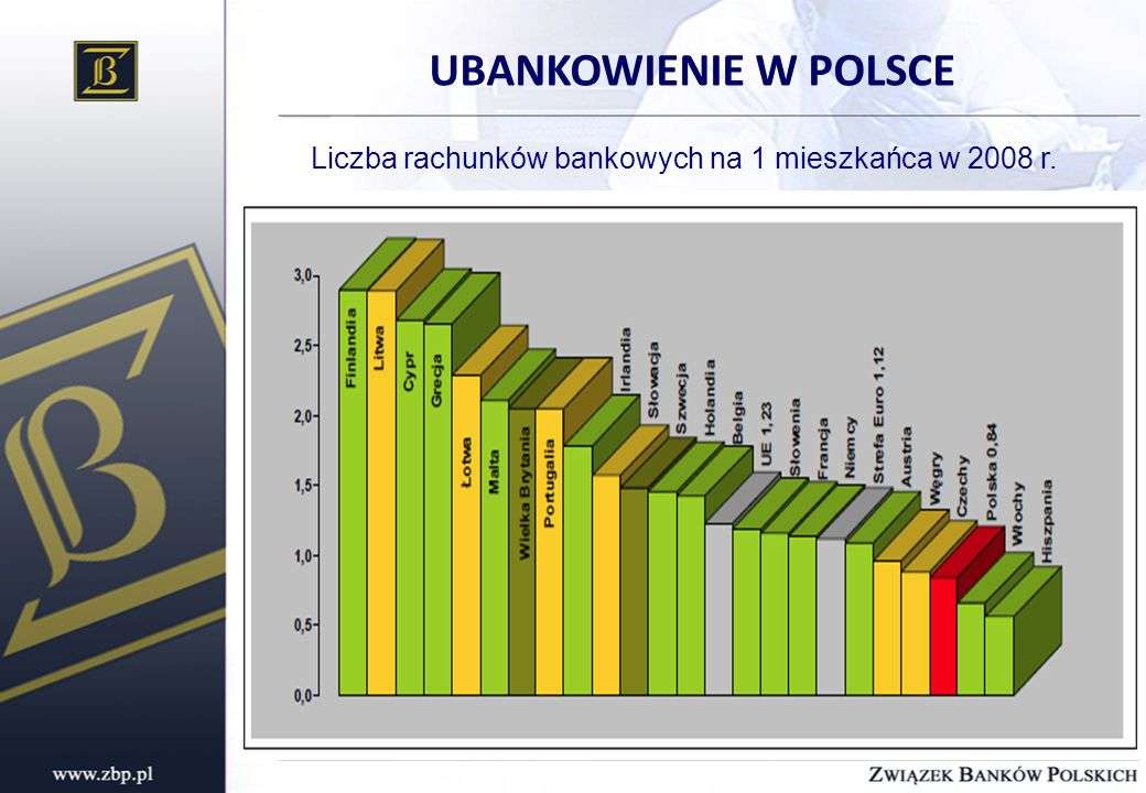 Liczba rachunków bankowych na 1 mieszkańca w 2008 r.