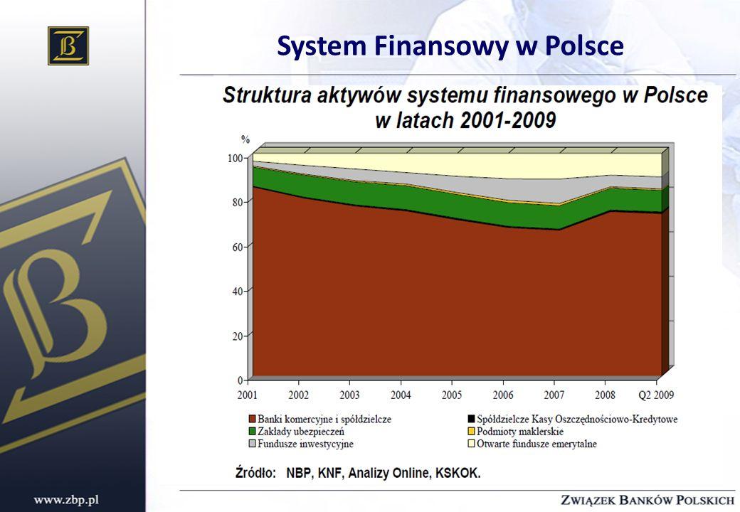 System Finansowy w Polsce