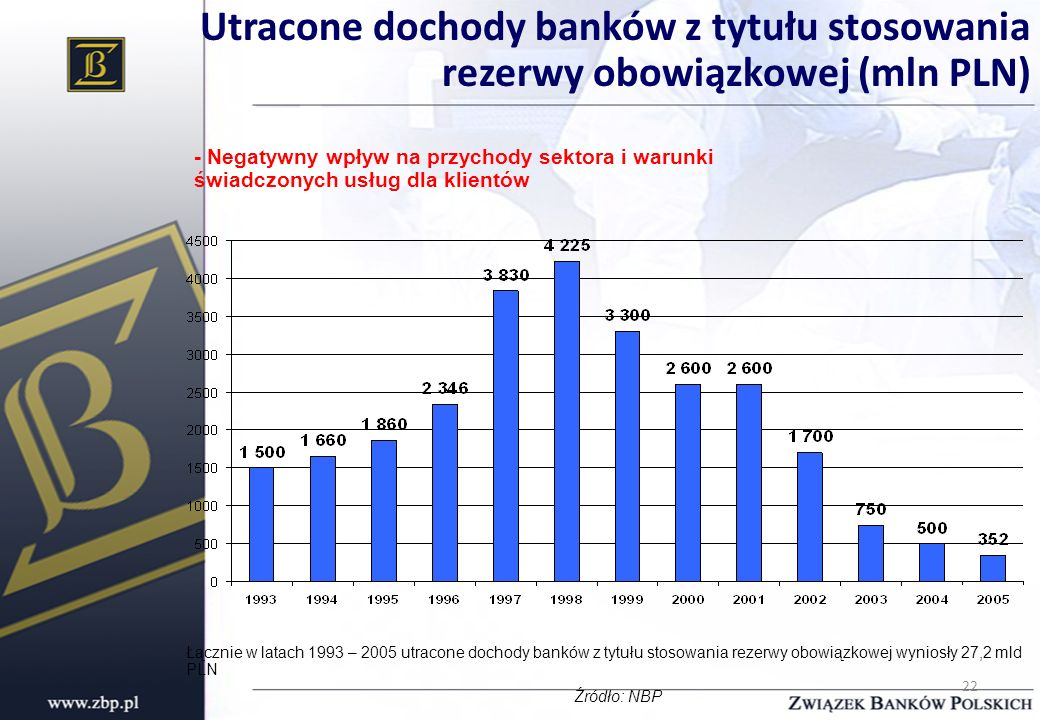 Utracone dochody banków z tytułu stosowania rezerwy obowiązkowej (mln PLN)