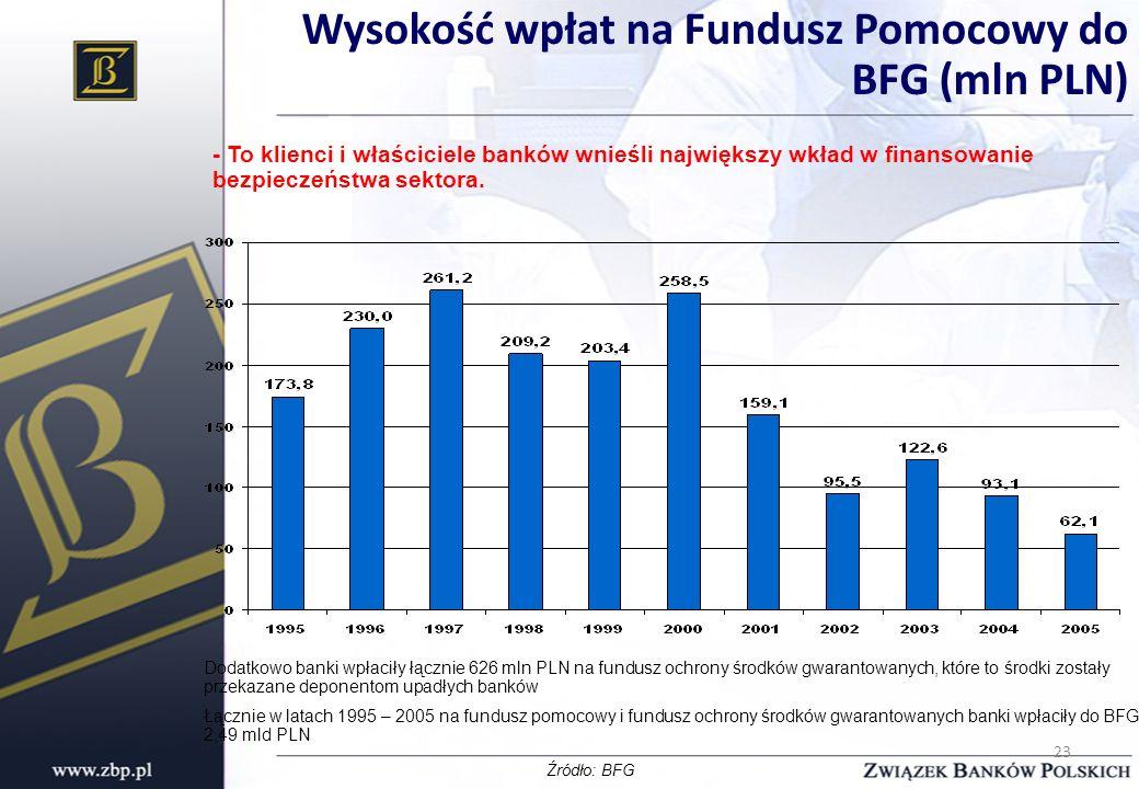 Wysokość wpłat na Fundusz Pomocowy do BFG (mln PLN)