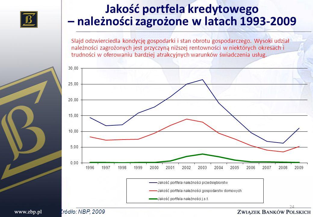 Jakość portfela kredytowego – należności zagrożone w latach 1993-2009
