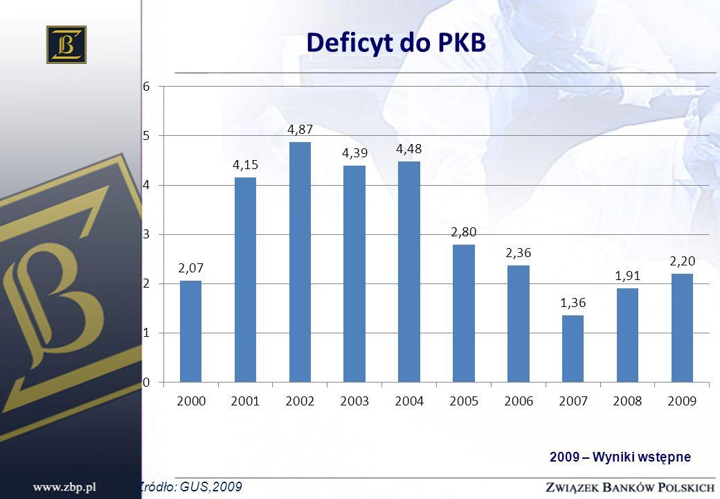 Deficyt do PKB 2009 – Wyniki wstępne Źródło: GUS,2009