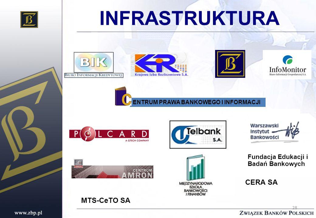 INFRASTRUKTURA CERA SA MTS-CeTO SA Fundacja Edukacji i Badań Bankowych