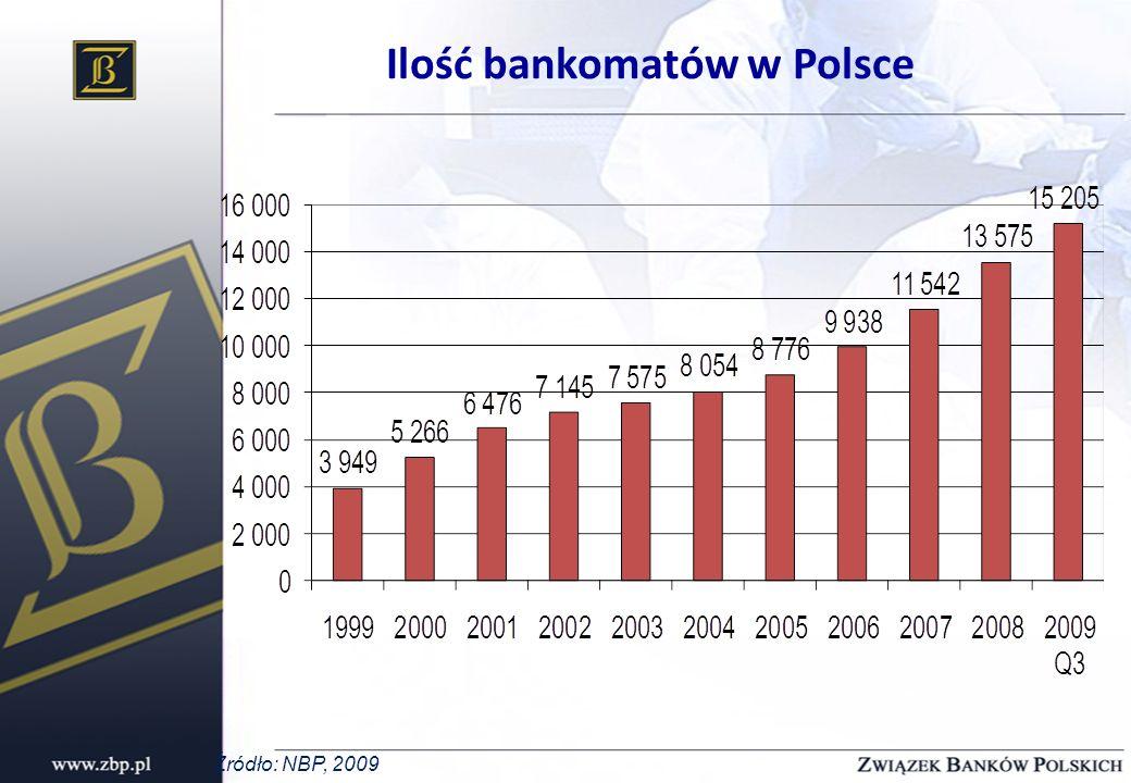 Ilość bankomatów w Polsce