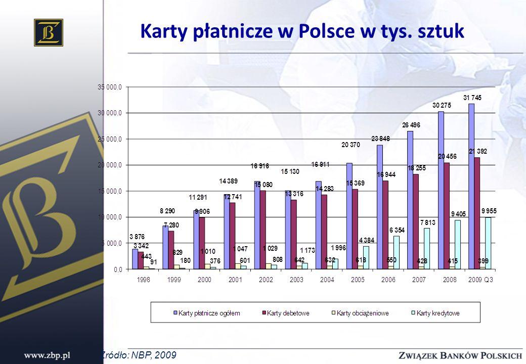 Karty płatnicze w Polsce w tys. sztuk