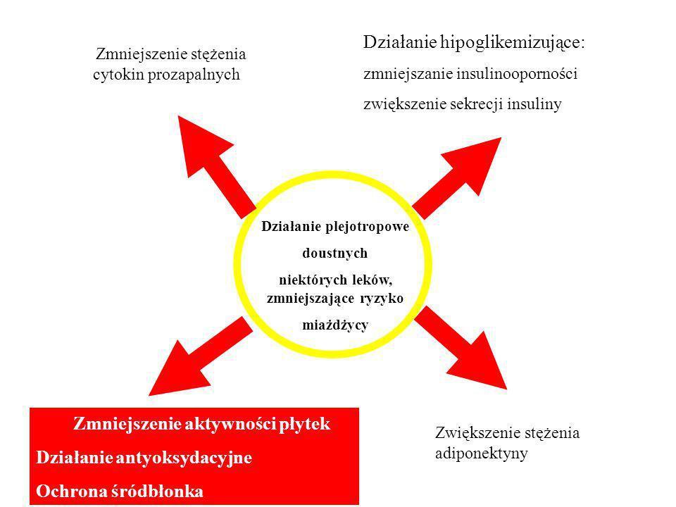 Działanie plejotropowe niektórych leków, zmniejszające ryzyko