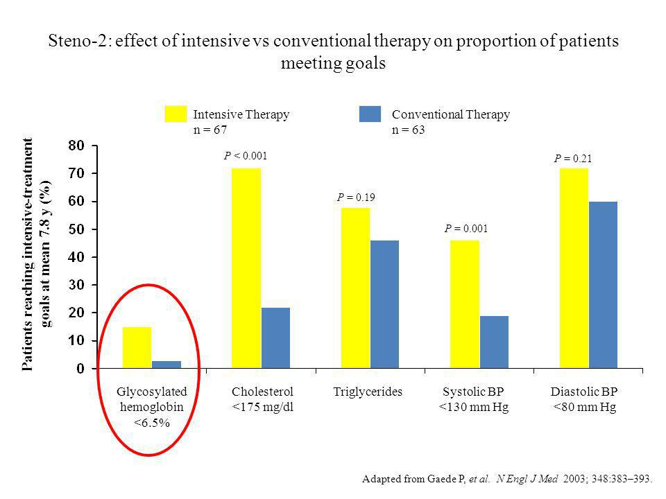 Patients reaching intensive-treatment goals at mean 7.8 y (%)