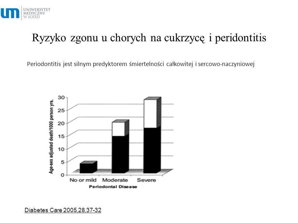 Ryzyko zgonu u chorych na cukrzycę i peridontitis