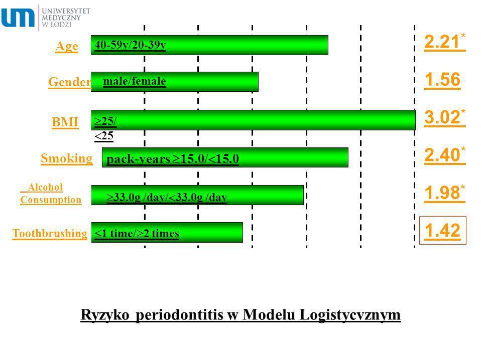 Ryzyko periodontitis w Modelu Logistycvznym