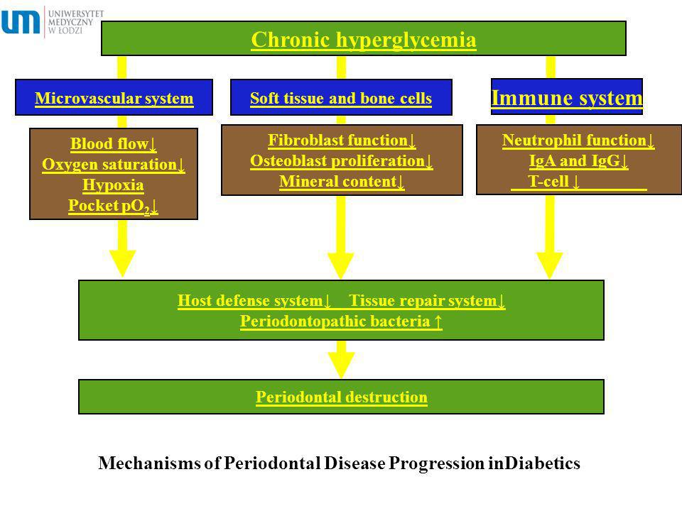 Mechanisms of Periodontal Disease Progression inDiabetics