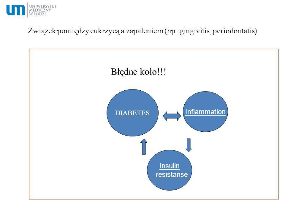 Związek pomiędzy cukrzycą a zapaleniem (np.:gingivitis, periodontatis)