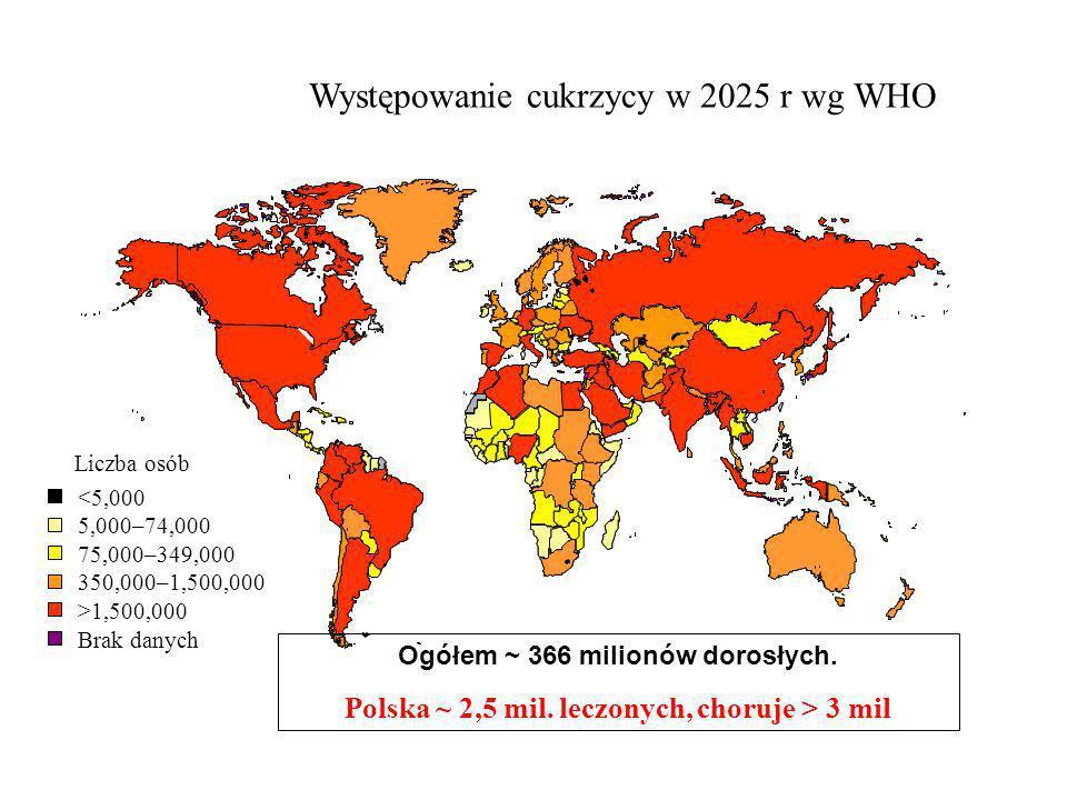 Występowanie cukrzycy w 2025 r wg WHO