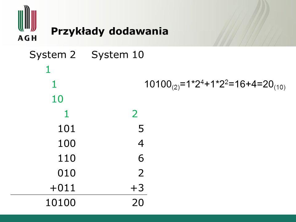Przykłady dodawania System 2. System 10. 10000. 1000. 1001. 1. 10. 20. 101. 5. 100. 4. 110.