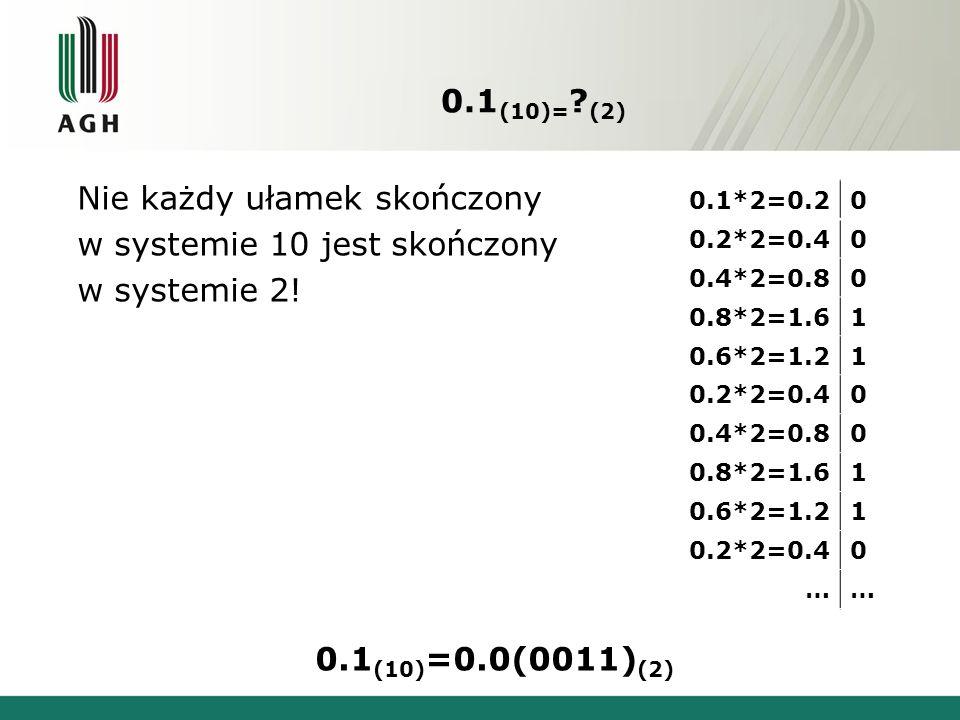 0.1(10)= (2) Nie każdy ułamek skończony w systemie 10 jest skończony w systemie 2! 0.1(10)=0.0(0011)(2)