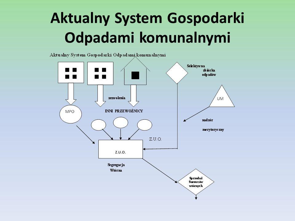 Aktualny System Gospodarki Odpadami komunalnymi