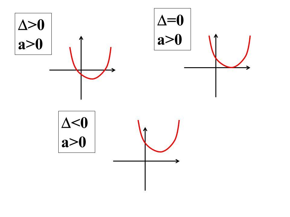 =0 a>0 >0 a>0 <0 a>0