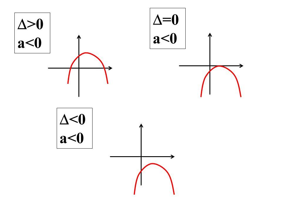 =0 a<0 >0 a<0 <0 a<0