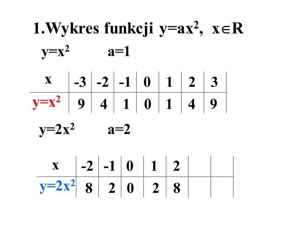 1.Wykres funkcji y=ax2, xR