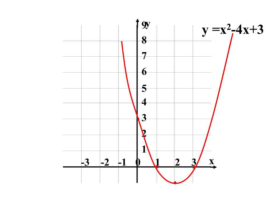1 2 3 -1 -2 -3 4 5 6 7 8 9 x y y =x2-4x+3