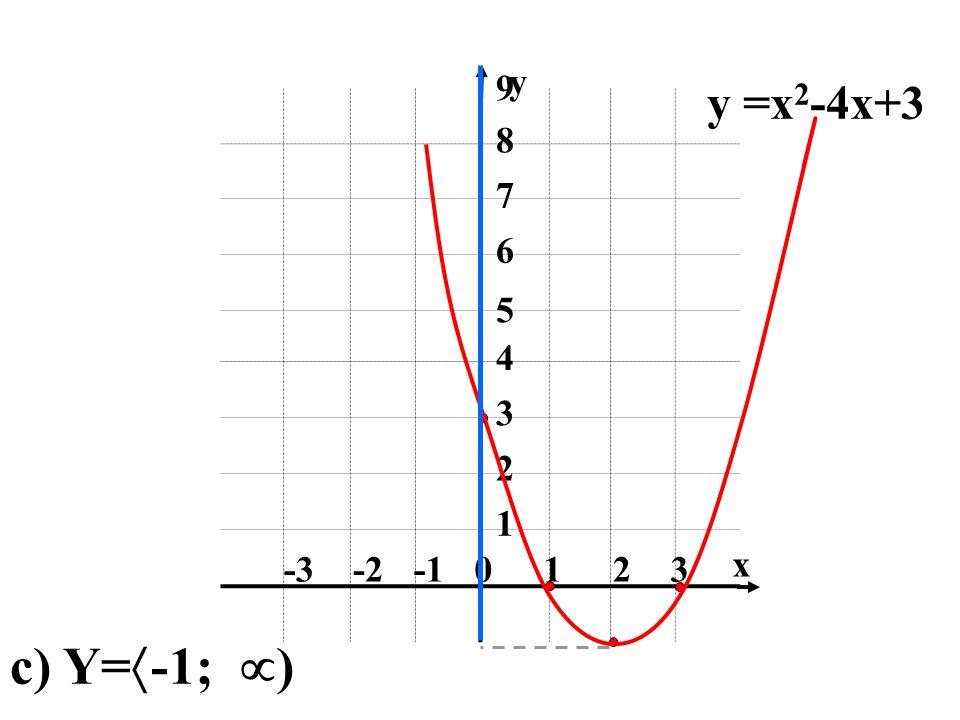 1 2 3 -1 -2 -3 4 5 6 7 8 9 x y y =x2-4x+3 c) Y=-1; )