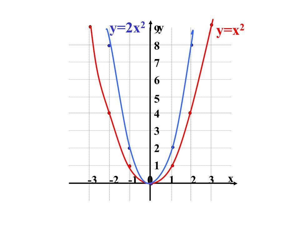 y=2x2 1 2 3 -1 -2 -3 4 5 6 7 8 9 x y y=x2