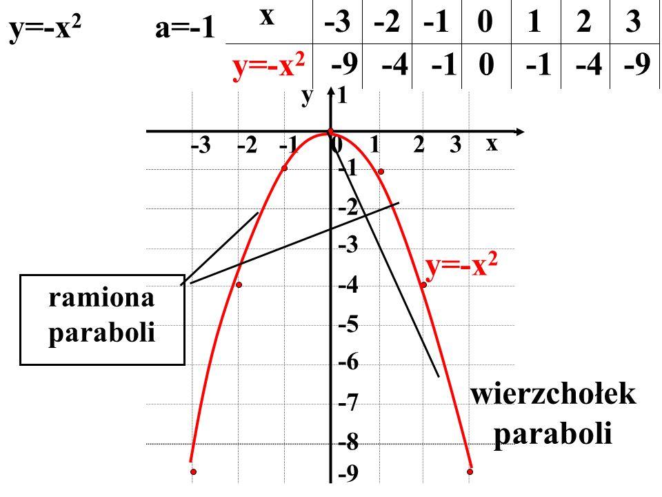 x -3 -2 -1 1 2 3 y=-x2 a=-1 y=-x2 -9 -4 -1 -1 -4 -9 y=-x2