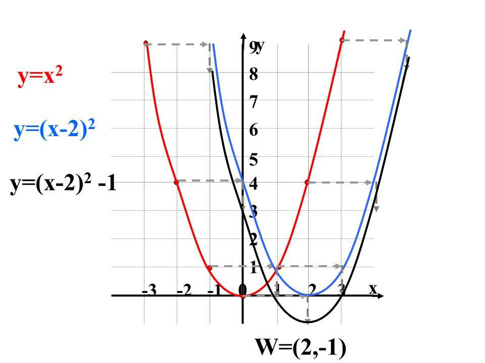 1 2 3 -1 -2 -3 4 5 6 7 8 9 x y y=x2 y=(x-2)2 y=(x-2)2 -1 W=(2,-1)