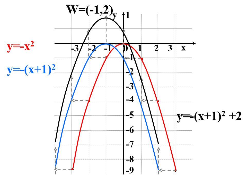 W=(-1,2) y=-x2 y=-(x+1)2 y=-(x+1)2 +2 y 1 -3 -2 -1 1 2 3 x -1 -2 -3 -4