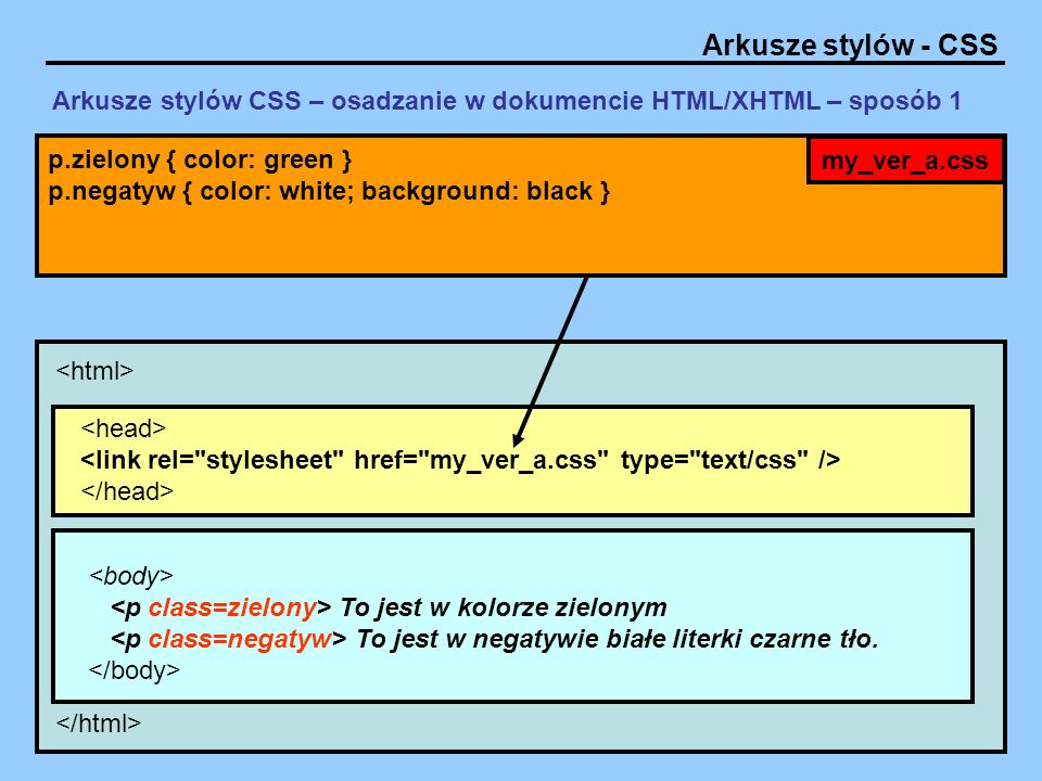 Arkusze stylów CSS – osadzanie w dokumencie HTML/XHTML – sposób 1