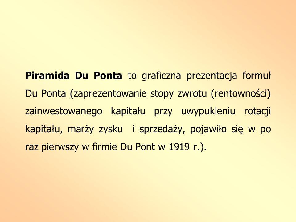 Piramida Du Ponta to graficzna prezentacja formuł Du Ponta (zaprezentowanie stopy zwrotu (rentowności) zainwestowanego kapitału przy uwypukleniu rotacji kapitału, marży zysku i sprzedaży, pojawiło się w po raz pierwszy w firmie Du Pont w 1919 r.).