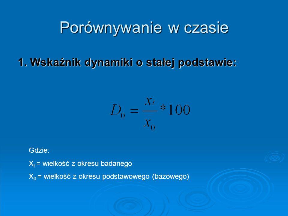 Porównywanie w czasie 1. Wskaźnik dynamiki o stałej podstawie: Gdzie: