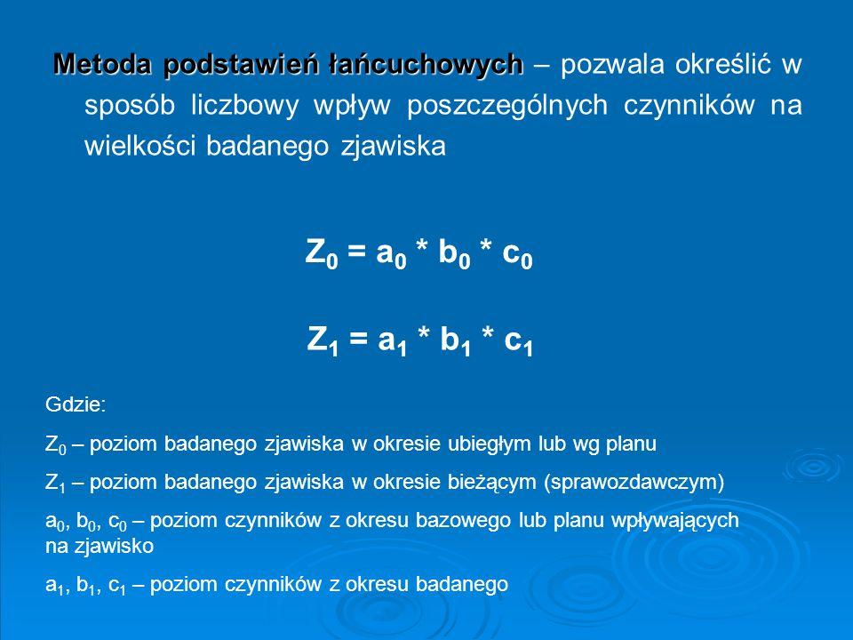 Metoda podstawień łańcuchowych – pozwala określić w sposób liczbowy wpływ poszczególnych czynników na wielkości badanego zjawiska