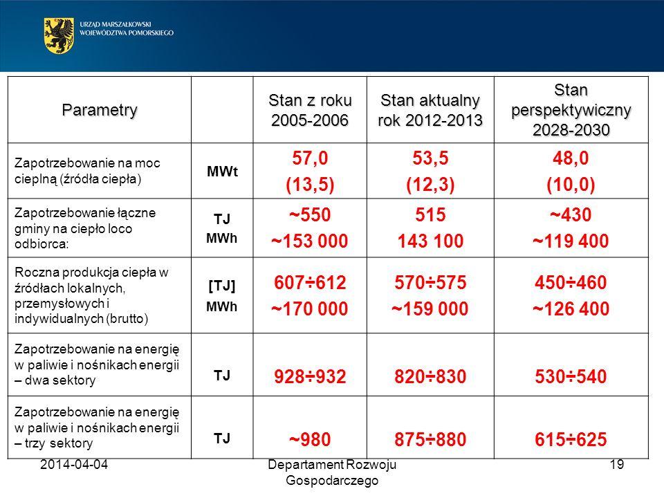 Parametry Stan z roku 2005-2006. Stan aktualny rok 2012-2013. Stan perspektywiczny 2028-2030. Zapotrzebowanie na moc cieplną (źródła ciepła)