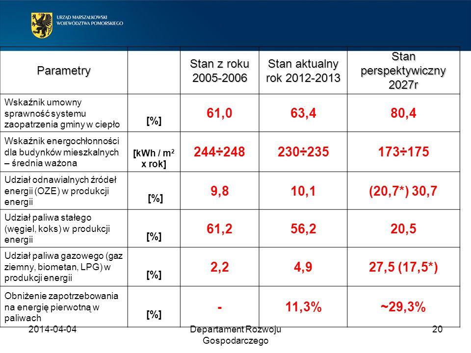 2017-03-30 Parametry. Stan z roku 2005-2006. Stan aktualny rok 2012-2013. Stan perspektywiczny 2027r.