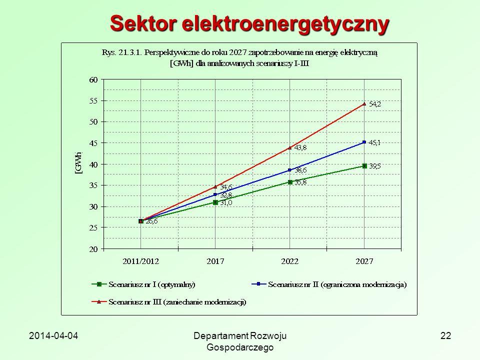 Sektor elektroenergetyczny