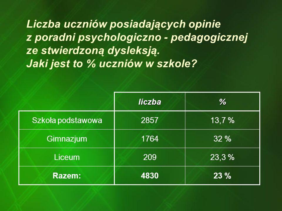 Liczba uczniów posiadających opinie z poradni psychologiczno - pedagogicznej ze stwierdzoną dysleksją. Jaki jest to % uczniów w szkole