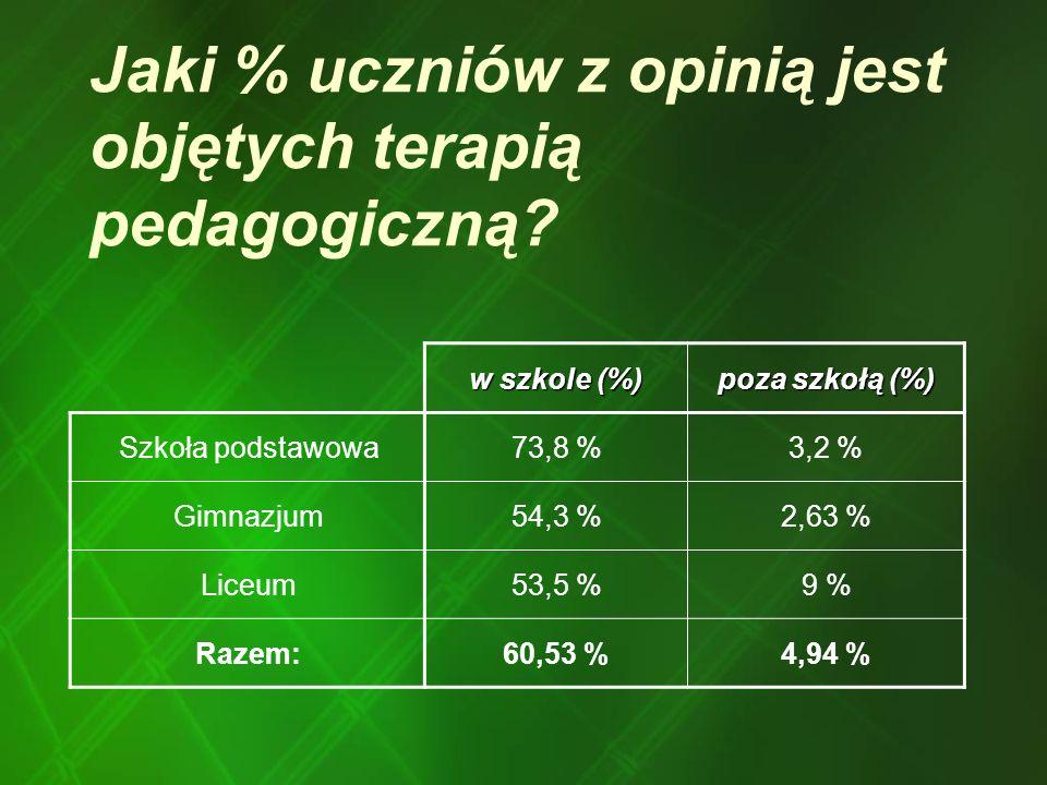 Jaki % uczniów z opinią jest objętych terapią pedagogiczną
