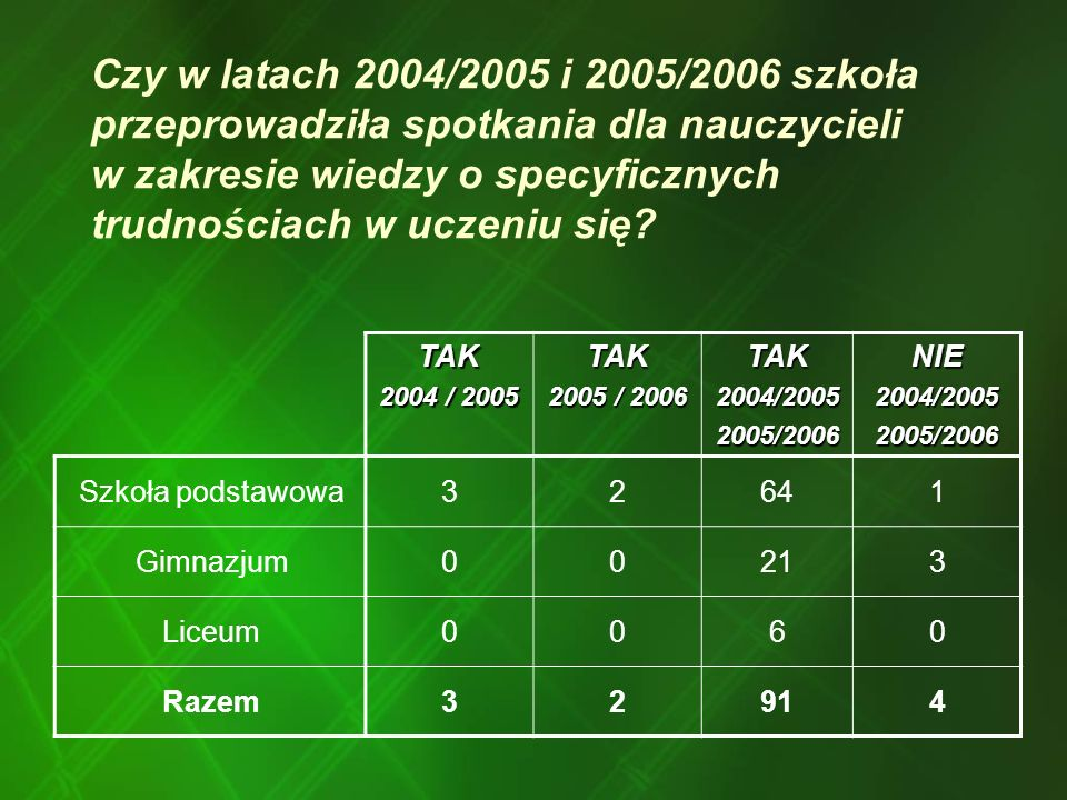 Czy w latach 2004/2005 i 2005/2006 szkoła przeprowadziła spotkania dla nauczycieli w zakresie wiedzy o specyficznych trudnościach w uczeniu się