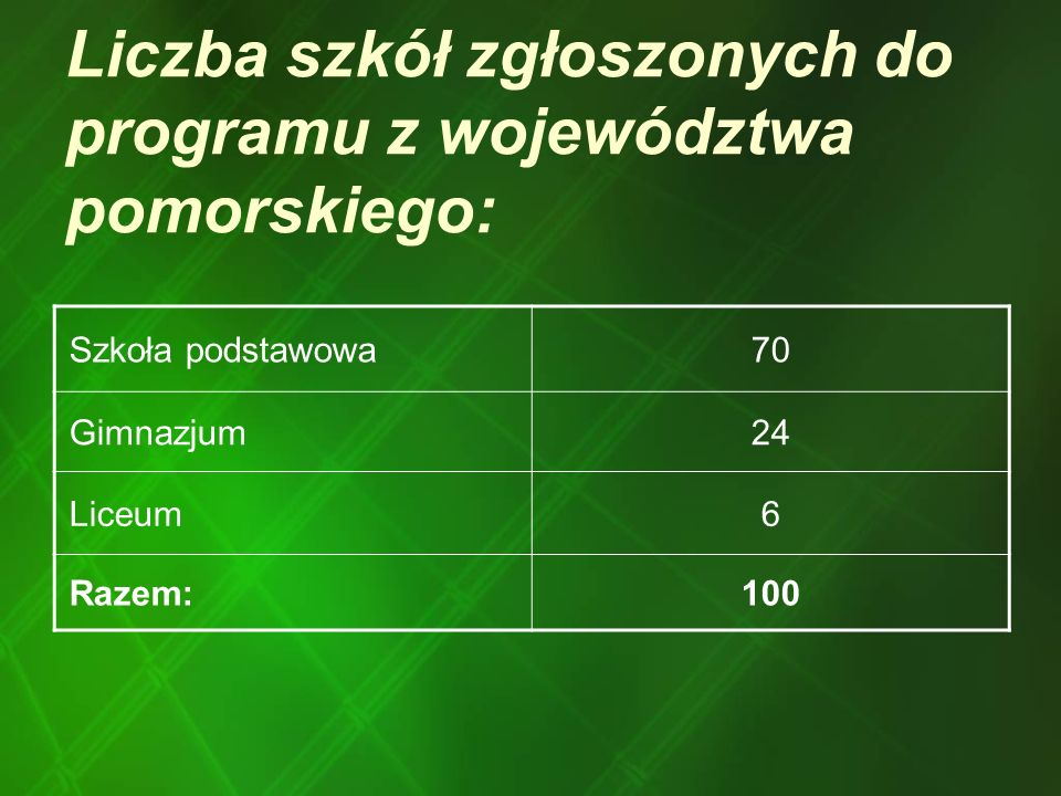 Liczba szkół zgłoszonych do programu z województwa pomorskiego: