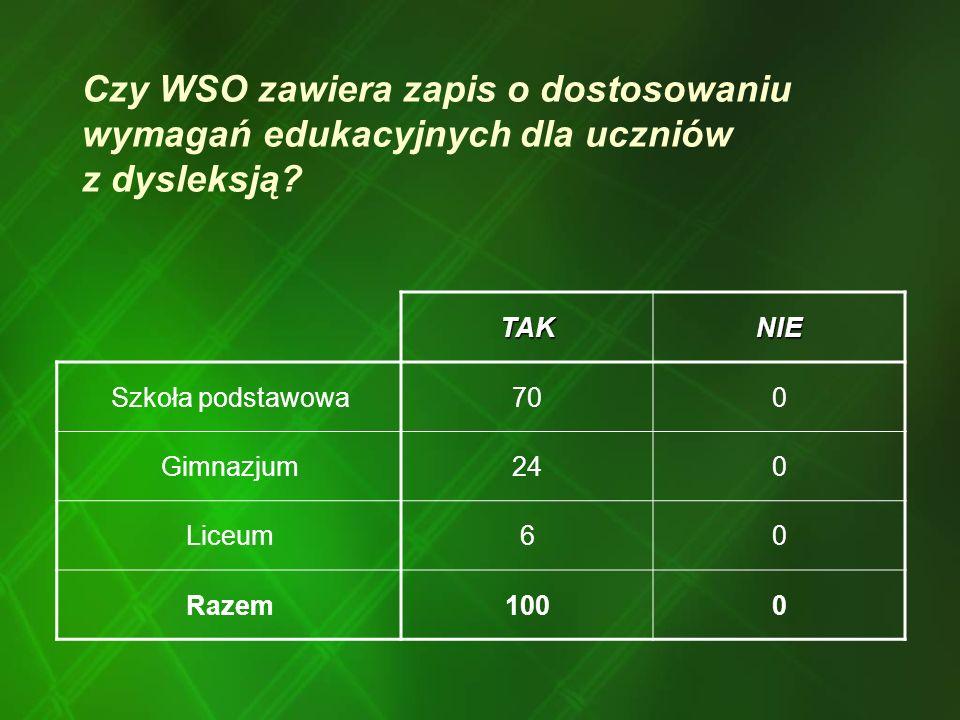 Czy WSO zawiera zapis o dostosowaniu wymagań edukacyjnych dla uczniów z dysleksją