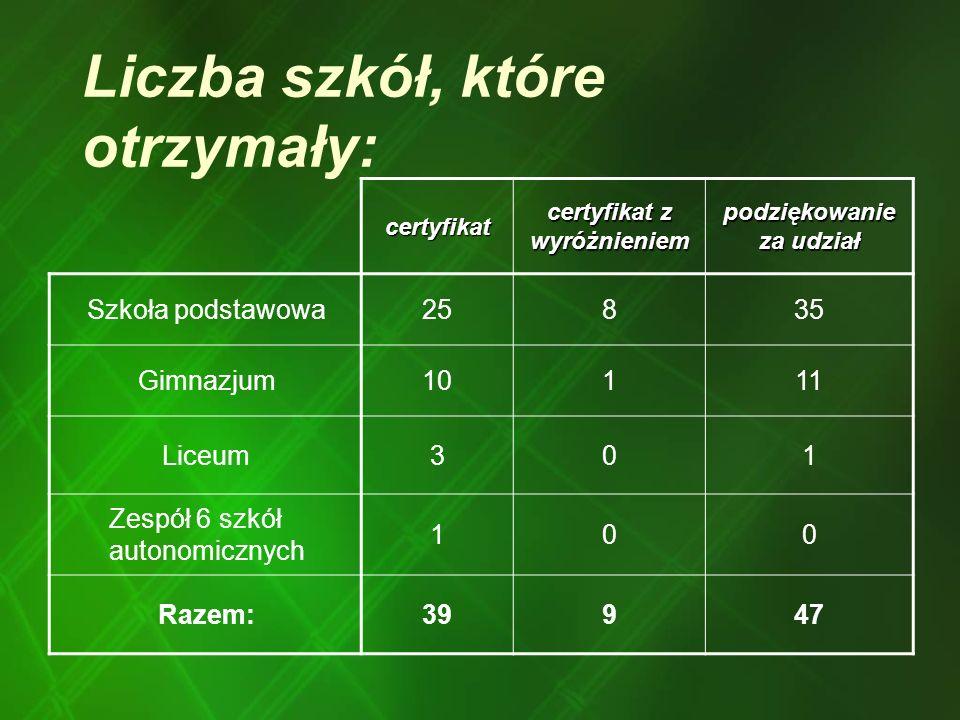 Liczba szkół, które otrzymały: