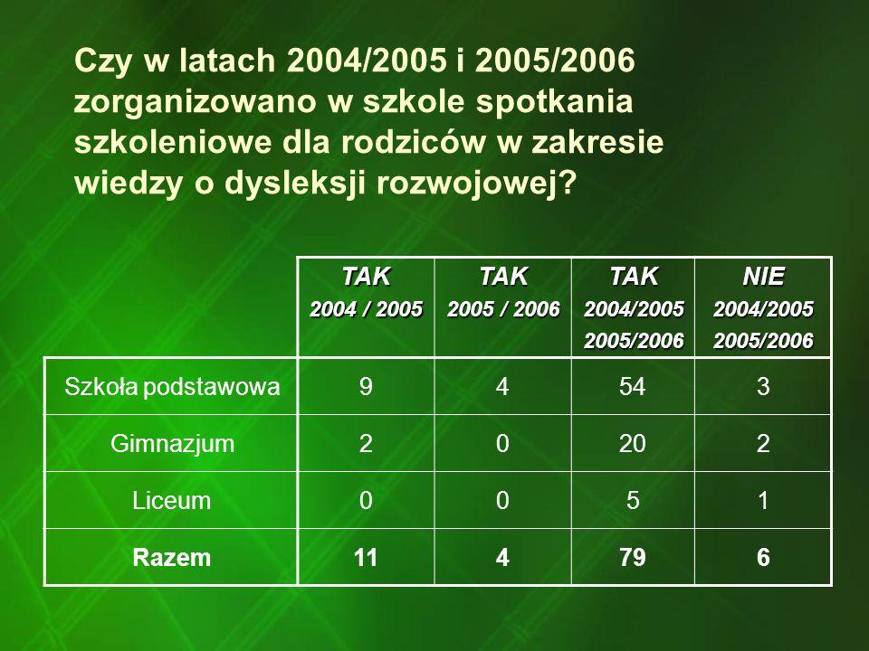 Czy w latach 2004/2005 i 2005/2006 zorganizowano w szkole spotkania szkoleniowe dla rodziców w zakresie wiedzy o dysleksji rozwojowej