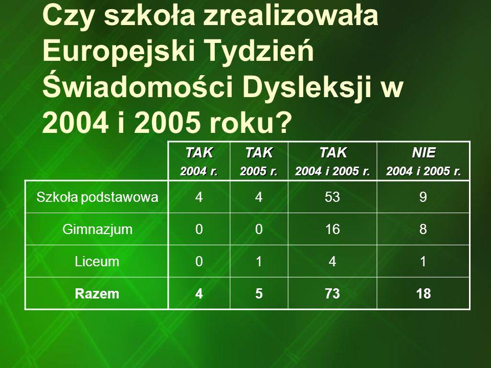 Czy szkoła zrealizowała Europejski Tydzień Świadomości Dysleksji w 2004 i 2005 roku
