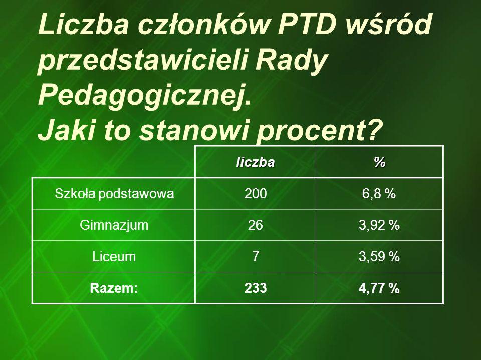 Liczba członków PTD wśród przedstawicieli Rady Pedagogicznej
