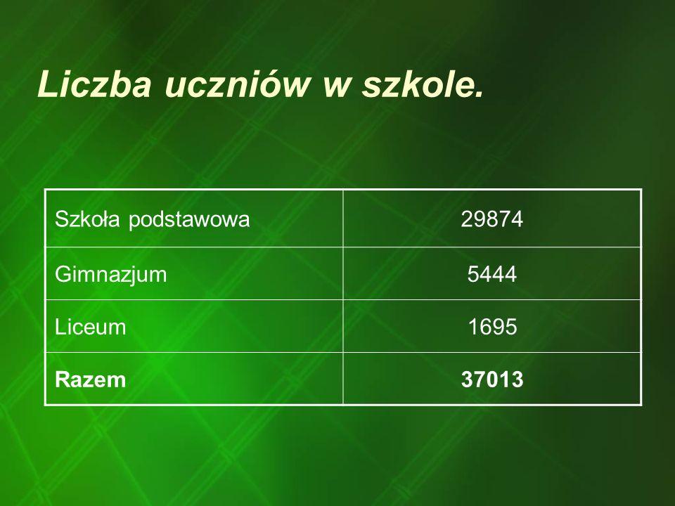 Liczba uczniów w szkole.