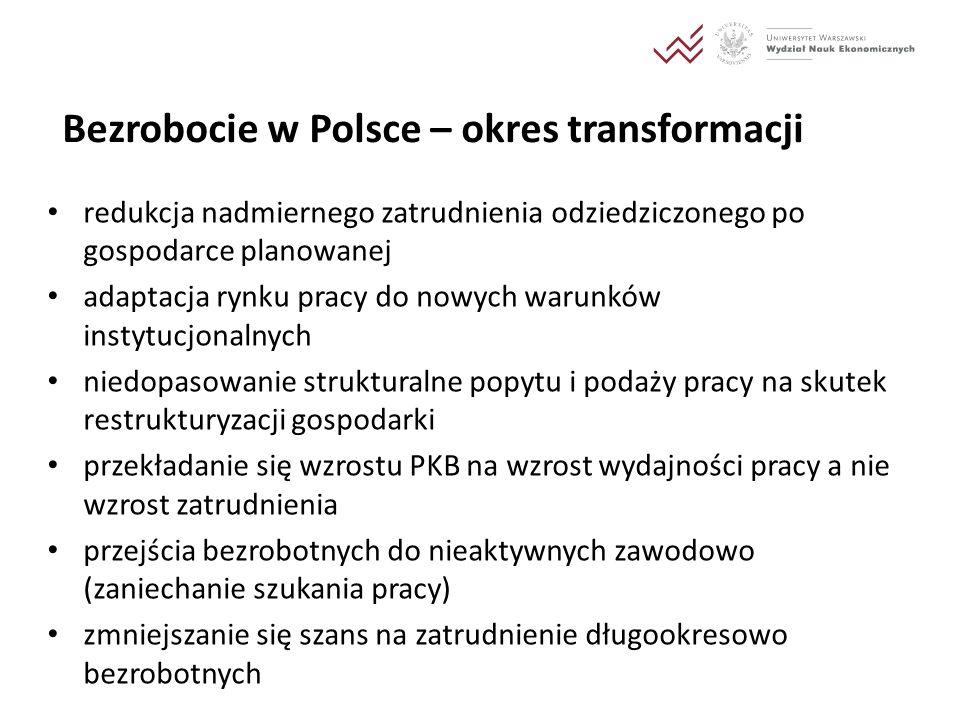 Bezrobocie w Polsce – okres transformacji